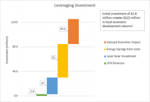 2016 Leveraging Investment Graph