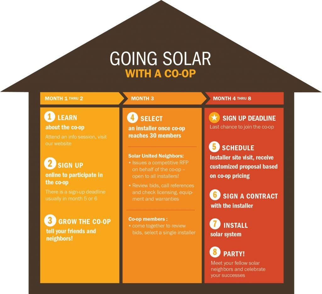 The process for installing a solar panel system with a Solar United Neighbors Solar Co-op.