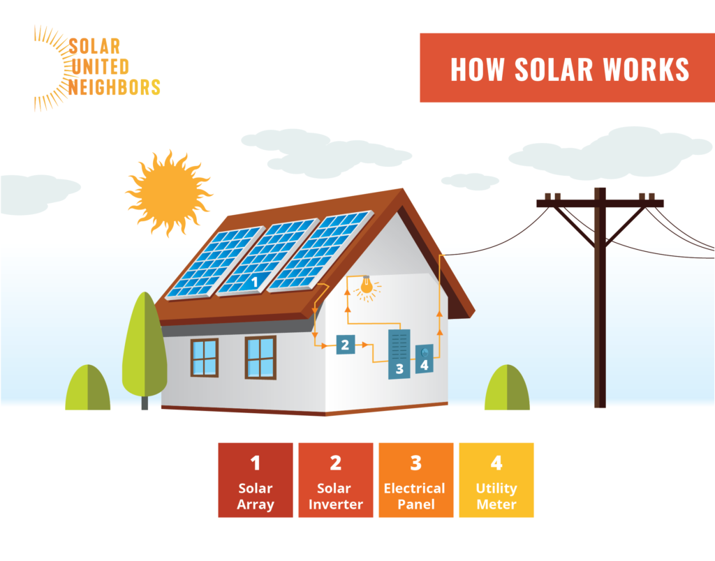 Solar Energy Frequently Asked Questions United Neighbors How Does Home Electricity Work Understanding Your Electrical And Into Or Building It Will Be Used On Site The Moment Is Created Any Excess Flow Back Out Through Electric Meter Onto