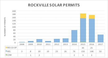 Number of solar permits requested in Rockville, Maryland