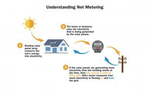 Net metering diagram