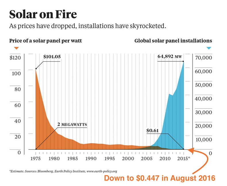 The price per watt of solar panels has fallen dramatically in recent years