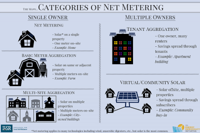 The Many Categories of Net Metering