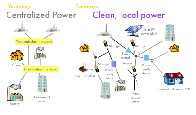 graphic comparing centralized power with clean, local power