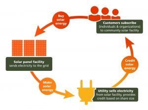 Diagram explaining how customers subscribe to a solar generating facility