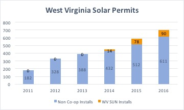 Number of solar permits requested in West Virginia