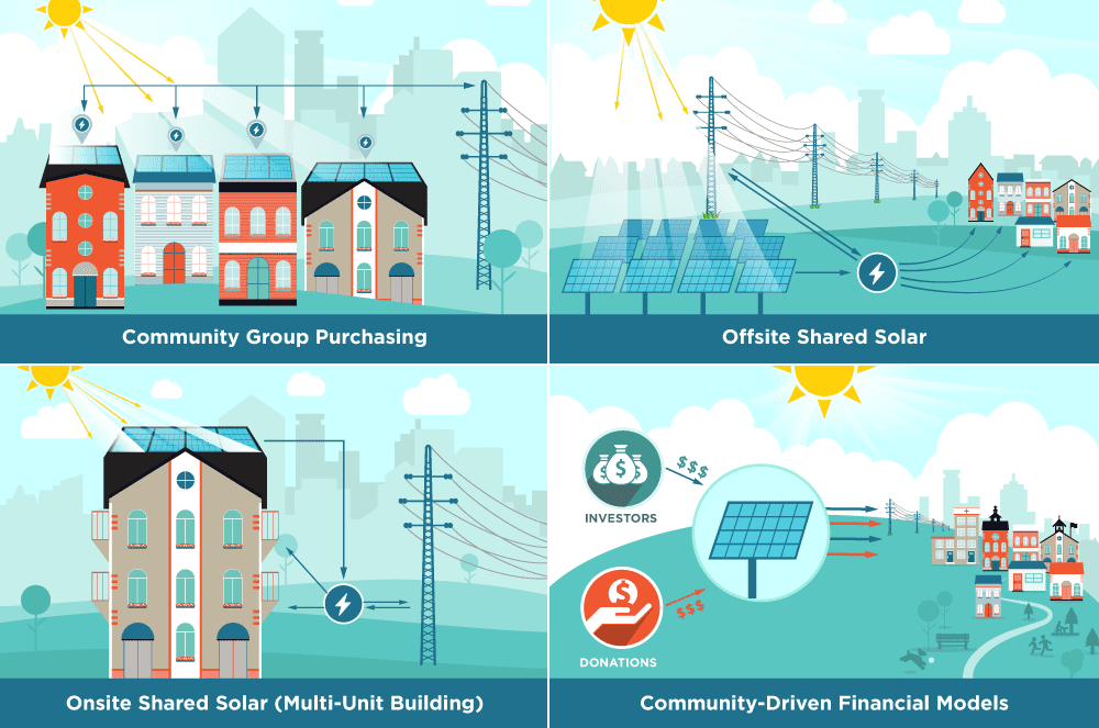 A diagram of community solar models from the U.S. Department of Energy. Source: https://energy.gov/eere/solar/community-and-shared-solar