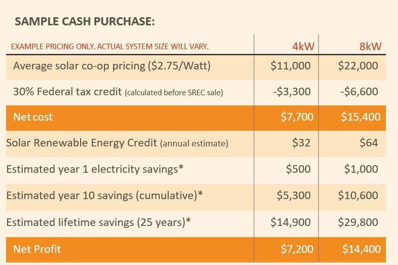 Let The Sun Pay Your Electric Bill The Financial Benefits