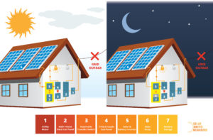 This diagram shows how battery storage can enable you to use the electricity generated by solar any time of day.