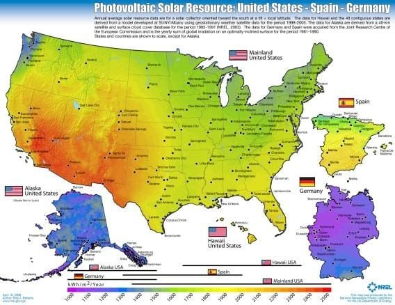 This graph shows how much energy from the sun falls on different regions of the US, Germany, and Spain, measured in kilowatt-hours per square meter per year. The orange and red regions enjoy lots of sunshine while the blue and purple regions are cloudy. Note that Germany is comparable to Alaska in terms of sunshine, yet they still boast more installed solar capacity than the entire United States.
