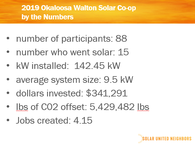 Okaloosa Walton by the numbers