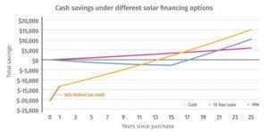 Cash savings of solar