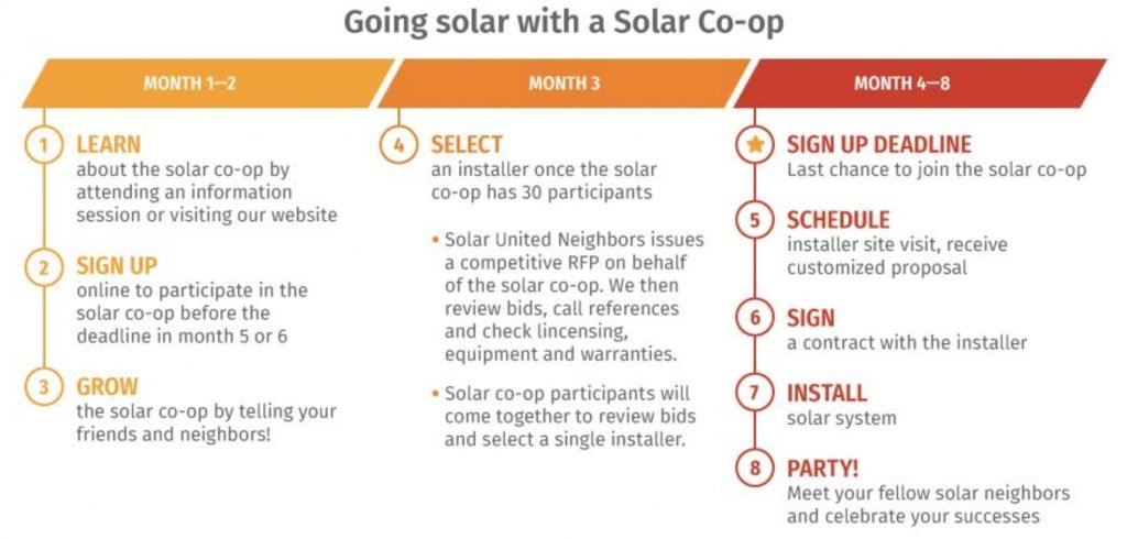 Co-op Process Graphic