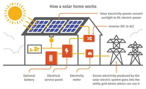 how a solar home works