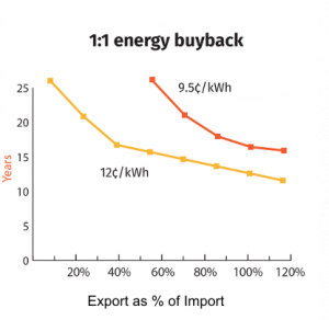 TX - 1-1 energy buyback