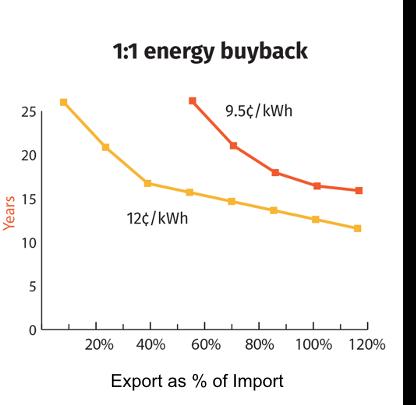 TX - 1-1 energy buyback