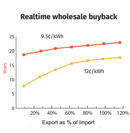 TX - Realtime wholesale buyback